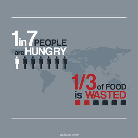 Graphic showing that globally 1 in 7 people are hungry and 1/3 of food is wasted